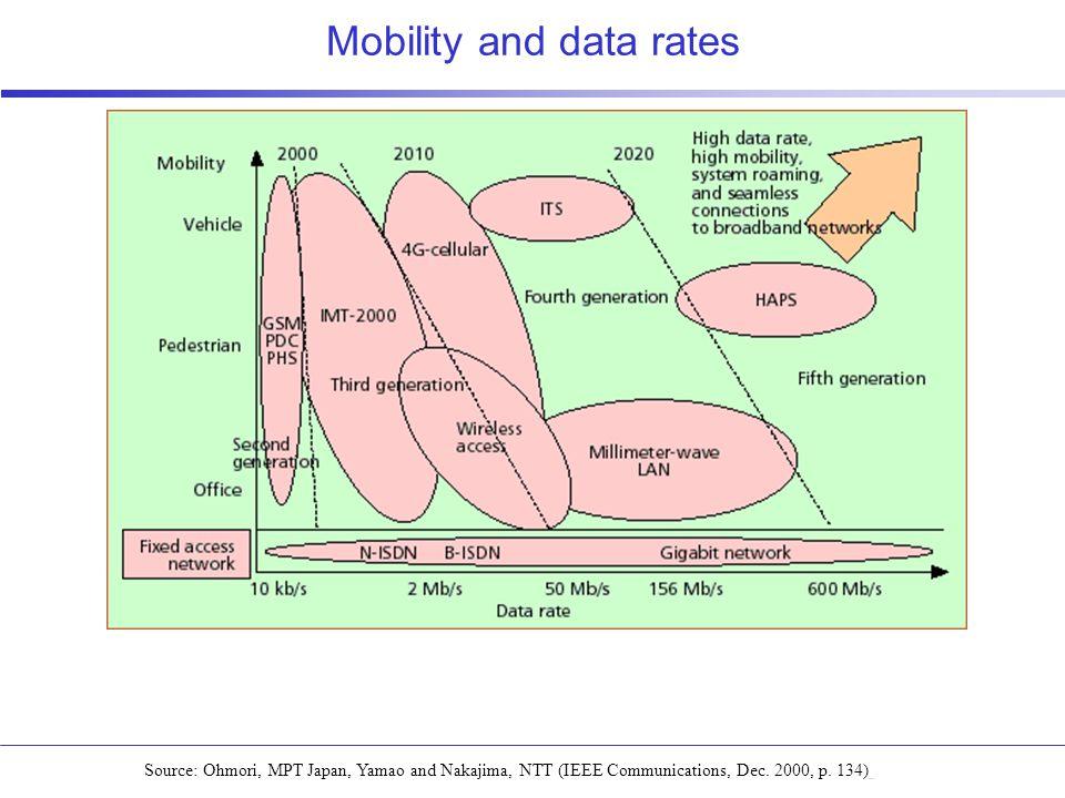 Source: Ohmori, MPT Japan, Yamao and Nakajima, NTT (IEEE Communications, Dec.