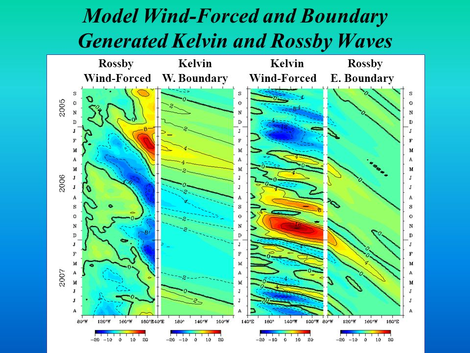 Model Wind-Forced and Boundary Generated Kelvin and Rossby Waves Rossby Kelvin Kelvin Rossby Wind-Forced W. Boundary Wind-Forced E. Boundary