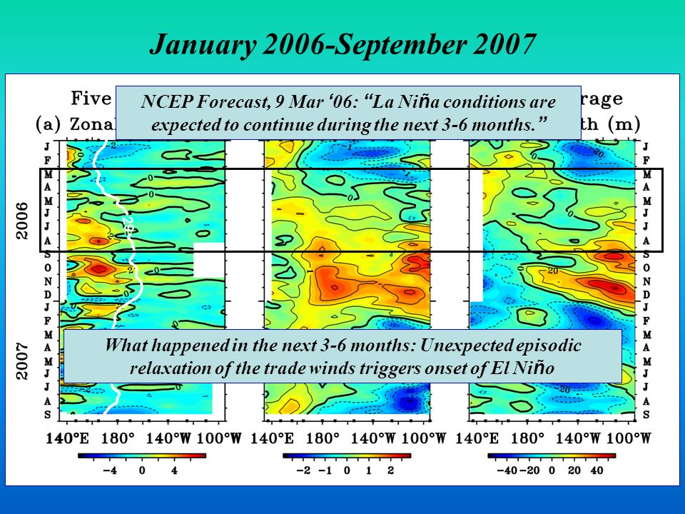 January 2006-September 2007 NCEP Forecast, 9 Mar ' 06: La Ni ñ a conditions are expected to continue during the next 3-6 months.