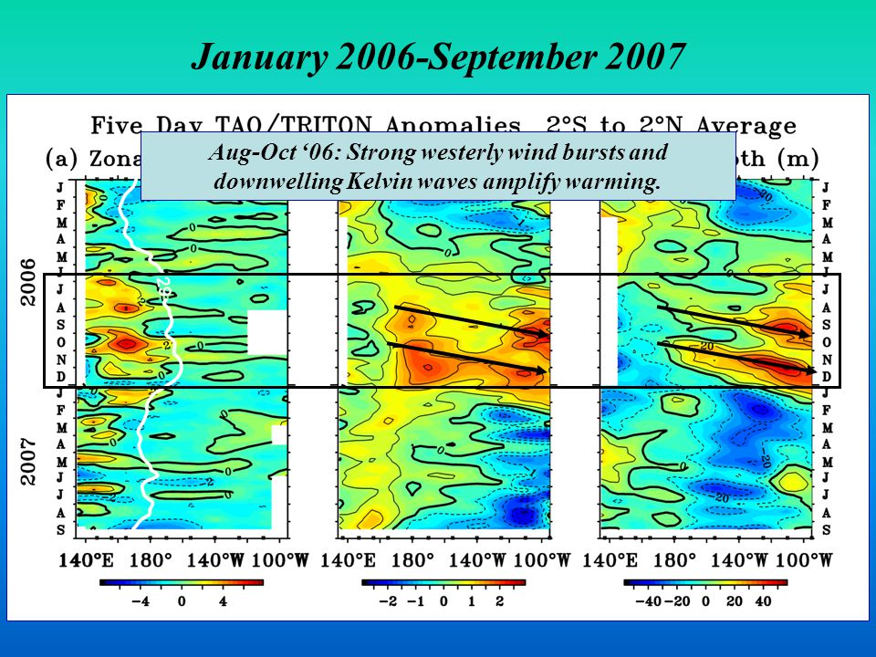January 2006-September 2007 Aug-Oct '06: Strong westerly wind bursts and downwelling Kelvin waves amplify warming.