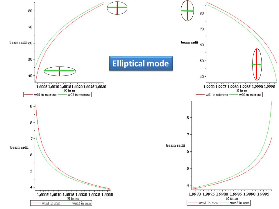 Elliptical mode