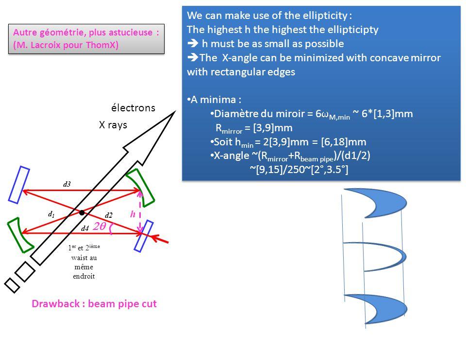 d1d1 d3  d4 d2 h  1 er et 2 ième waist au même endroit électrons Drawback : beam pipe cut Autre géométrie, plus astucieuse : (M.