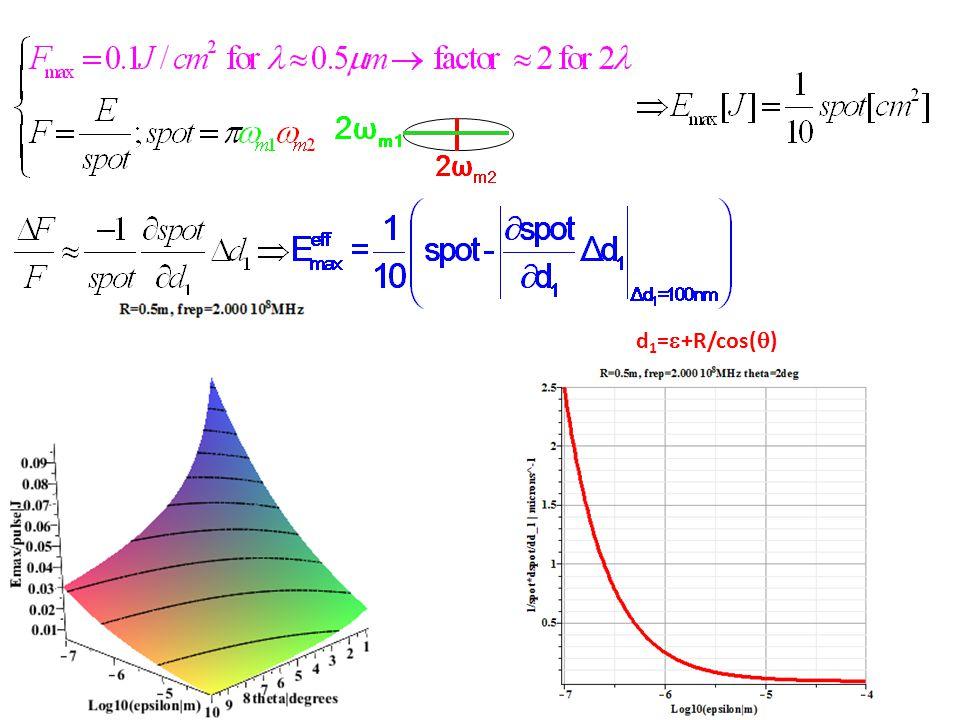 d 1 =  +R/cos(  )