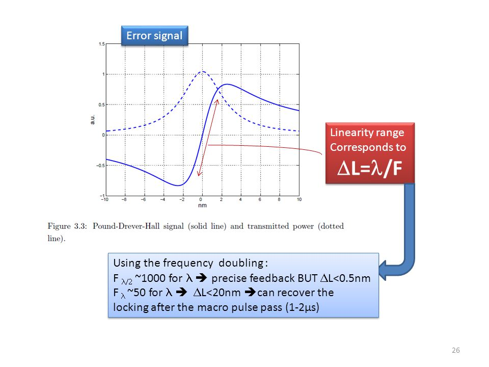 26 Error signal Linearity range Corresponds to  L= /F Linearity range Corresponds to  L= /F Using the frequency doubling : F  ~1000 for  precise feedback BUT  L<0.5nm F  ~50 for   L<20nm  can recover the locking after the macro pulse pass (1-2µs) Using the frequency doubling : F  ~1000 for  precise feedback BUT  L<0.5nm F  ~50 for   L<20nm  can recover the locking after the macro pulse pass (1-2µs)