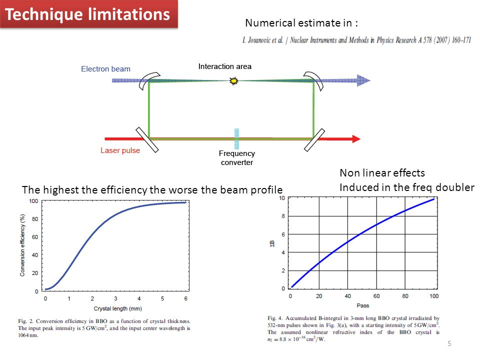 5 Technique limitations Numerical estimate in : Non linear effects Induced in the freq doubler The highest the efficiency the worse the beam profile