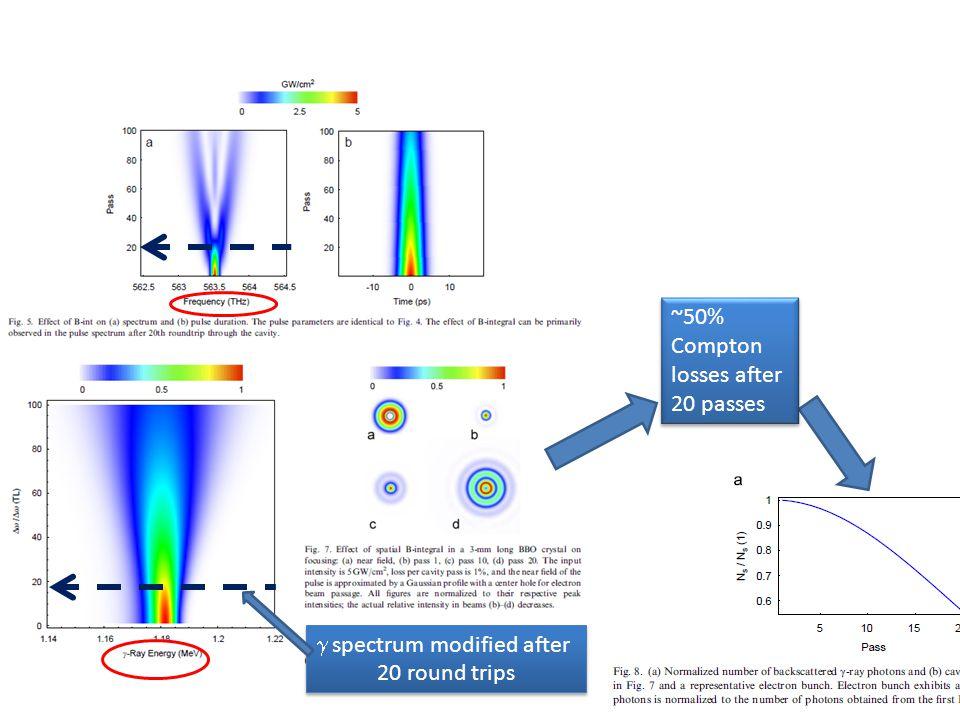 A new démonstration experiment à BNL/ATF (2011 ) R&D experiment 2-3J total(idem paper 2010) @1-3 Hz Upgrade foreseen at ~10J @100 Hz But still an R&D R&D experiment 2-3J total(idem paper 2010) @1-3 Hz Upgrade foreseen at ~10J @100 Hz But still an R&D 7