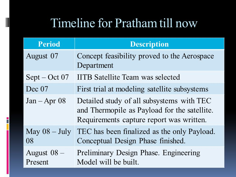Timeline for Pratham till now PeriodDescription August 07Concept feasibility proved to the Aerospace Department Sept – Oct 07IITB Satellite Team was selected Dec 07First trial at modeling satellite subsystems Jan – Apr 08Detailed study of all subsystems with TEC and Thermopile as Payload for the satellite.