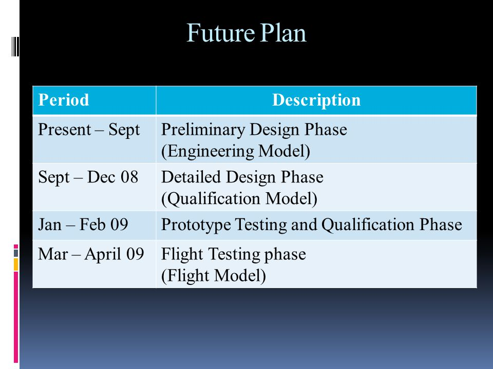 Future Plan PeriodDescription Present – SeptPreliminary Design Phase (Engineering Model) Sept – Dec 08Detailed Design Phase (Qualification Model) Jan – Feb 09Prototype Testing and Qualification Phase Mar – April 09Flight Testing phase (Flight Model)