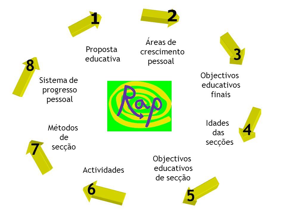 Proposta educativa Áreas de crescimento pessoal Objectivos educativos finais Idades das secções Objectivos educativos de secção Actividades Métodos de secção Sistema de progresso pessoal 1 2 3 4 5 6 7 8