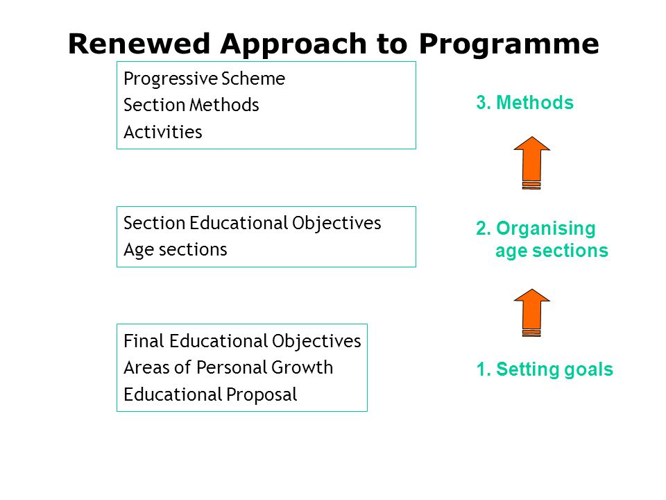 Progressive Scheme Section Methods Activities Final Educational Objectives Areas of Personal Growth Educational Proposal Section Educational Objectives Age sections 1.
