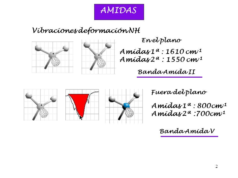 2 AMIDAS Vibraciones deformación NH Amidas 1ª : 1610 cm -1 Amidas 2ª : 1550 cm -1 Fuera del plano Banda Amida II En el plano Amidas 1ª : 800cm -1 Amid