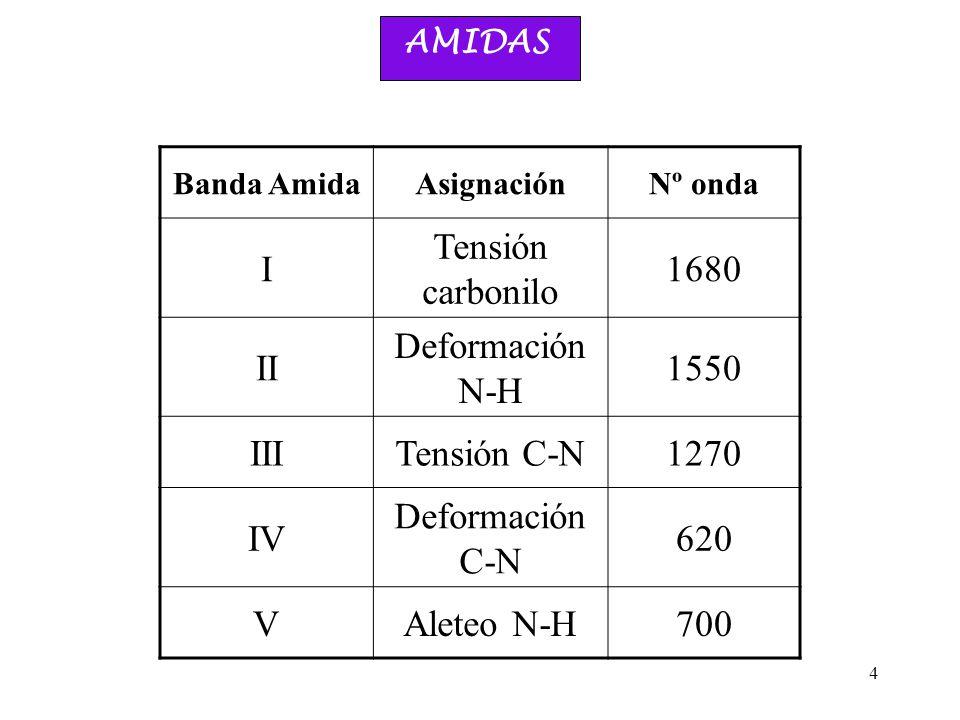 4 AMIDAS Banda AmidaAsignaciónNº onda I Tensión carbonilo 1680 II Deformación N-H 1550 IIITensión C-N1270 IV Deformación C-N 620 VAleteo N-H700