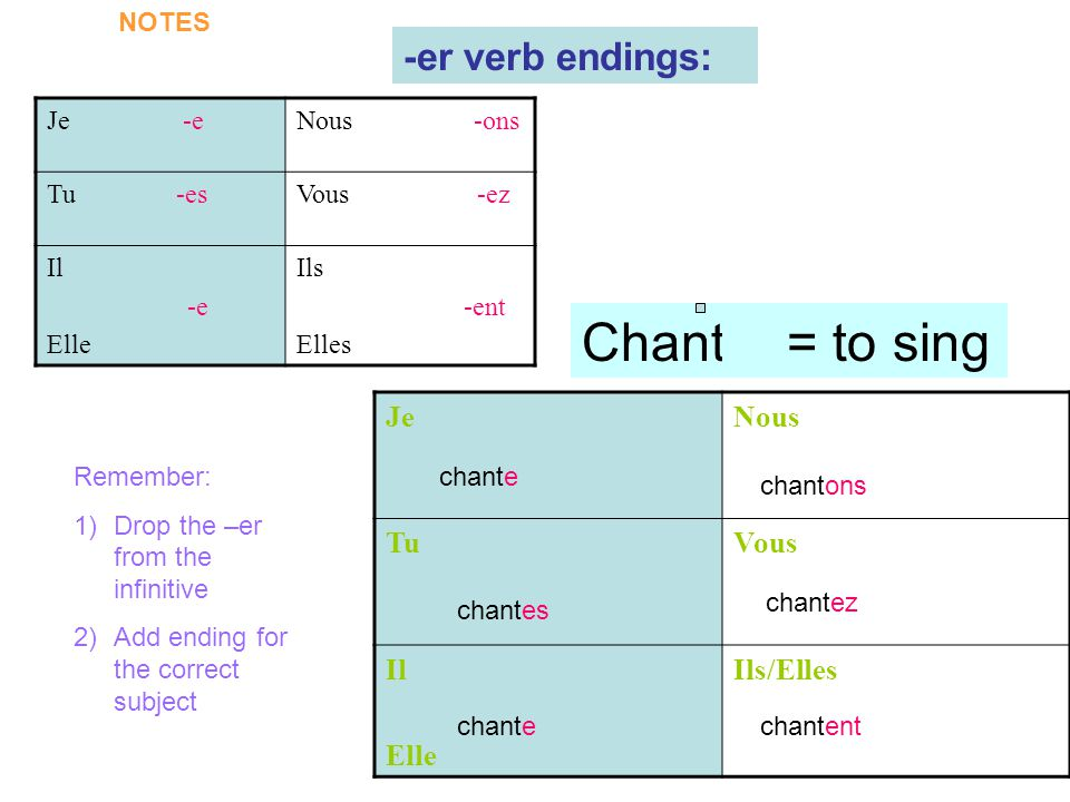 Je -eNous -ons Tu -esVous -ez Il -e Elle Ils -ent Elles -er verb endings: JeNous TuVous Il Elle Ils/Elles chante chantes chante chantez chantent chantons Chanter = to sing Remember: 1)Drop the –er from the infinitive 2)Add ending for the correct subject X NOTES