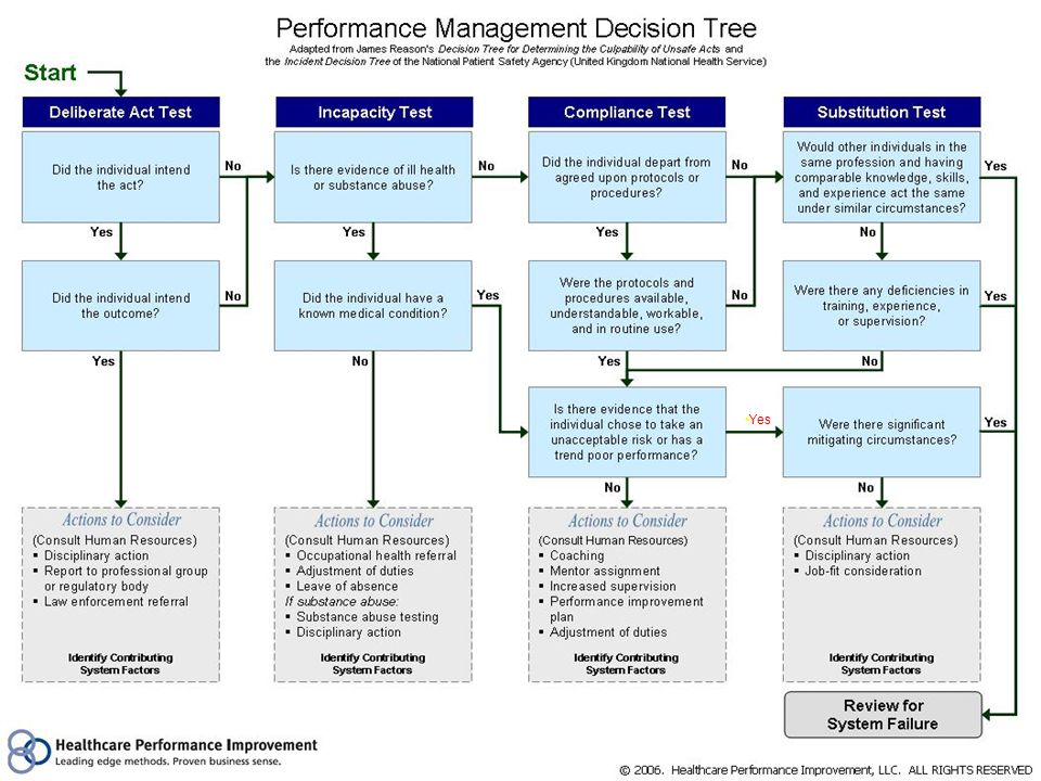 Slide 6 © 2006. Healthcare Performance Improvement, LLC. ALL RIGHTS RESERVED Yes