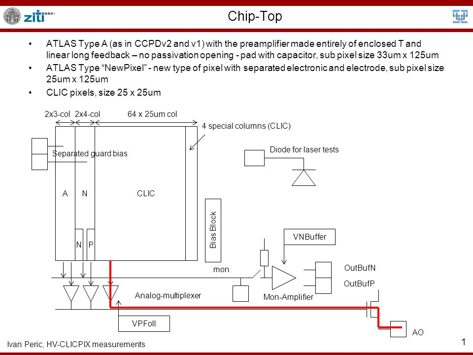 Ivan Peric, HV-CLICPIX measurements 2 CLIC Pixel A BL BLRes OutBLOutAmp To CLICPIX CLIC Pixel Size: 25um x 25um Analog signal is transferred to CLICPIX readout chip, no discriminator in pixel Simple and small pixels, small capacitance, smaller noise Spatial resolution can be improved and ime-walk can be corrected by measuring of signal amplitudes Second stage amplifier added to increase output amplitude 2nd Stage VNClic, VNLoad VNFB RED: Bias Voltages generated internally BLUE: External Voltages Amplitude 300mV