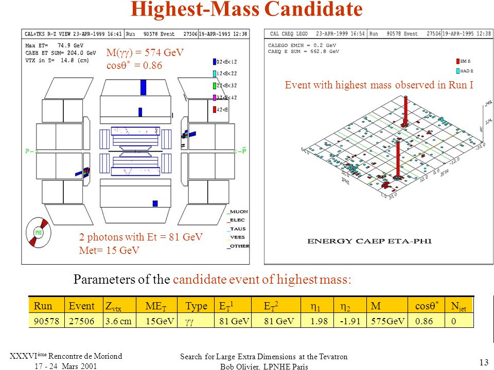 Search for Large Extra Dimensions at the Tevatron Bob Olivier, LPNHE Paris XXXVI ème Rencontre de Moriond Mars Highest-Mass Candidate Parameters of the candidate event of highest mass: Event with highest mass observed in Run I M(  ) = 574 GeV cos  * = photons with Et = 81 GeV Met= 15 GeV GeV GeV  15GeV3.6 cm N jet cos  * M 22 11 ET2ET2 ET1ET1 TypeME T Z vtx EventRun