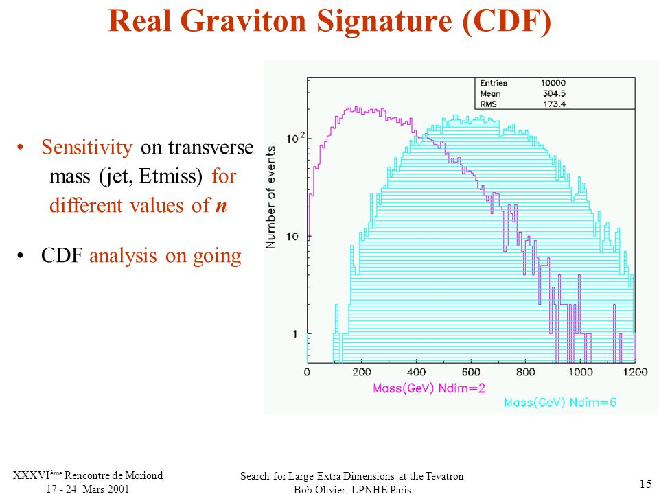Search for Large Extra Dimensions at the Tevatron Bob Olivier, LPNHE Paris XXXVI ème Rencontre de Moriond Mars Real Graviton Signature (CDF) Sensitivity on transverse mass (jet, Etmiss) for different values of n CDF analysis on going