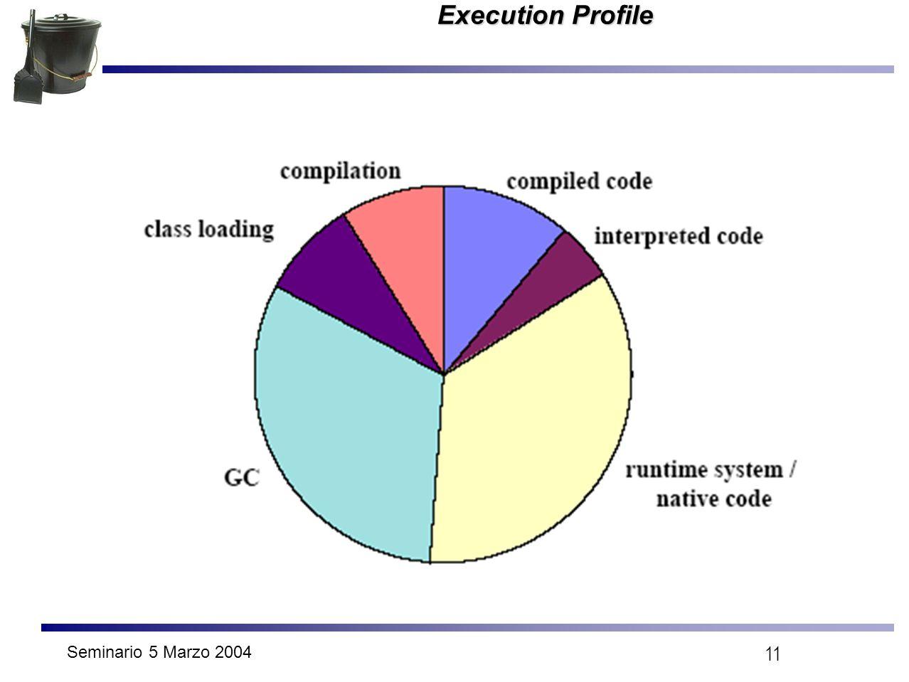 Seminario 5 Marzo 2004 11 Execution Profile