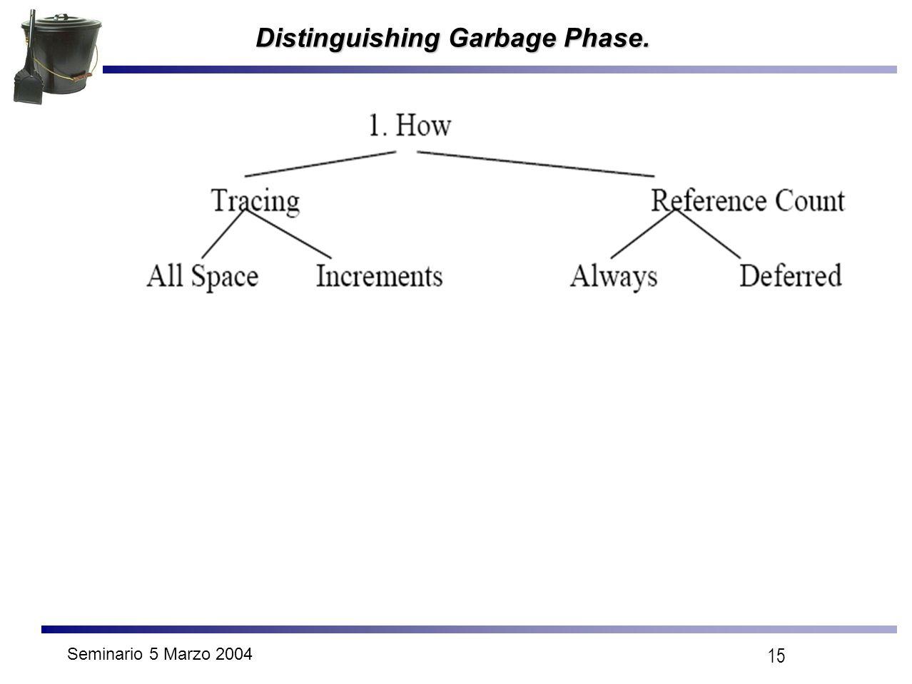 Seminario 5 Marzo 2004 15 Distinguishing Garbage Phase.