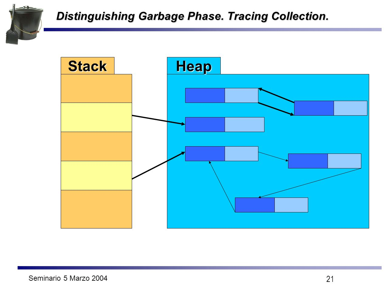 Seminario 5 Marzo 2004 21 Distinguishing Garbage Phase. Tracing Collection. StackHeap