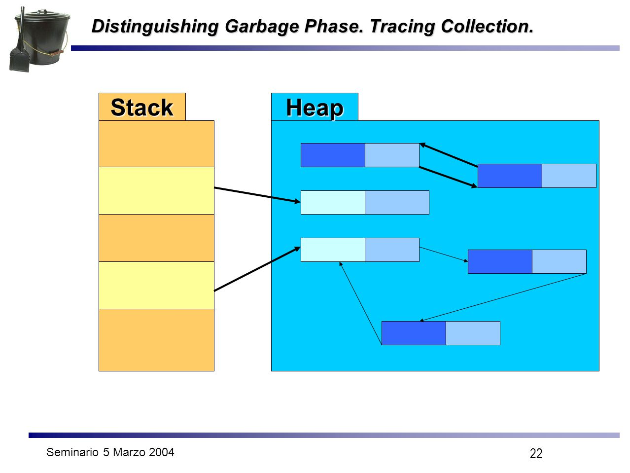 Seminario 5 Marzo 2004 22 Distinguishing Garbage Phase. Tracing Collection. StackHeap