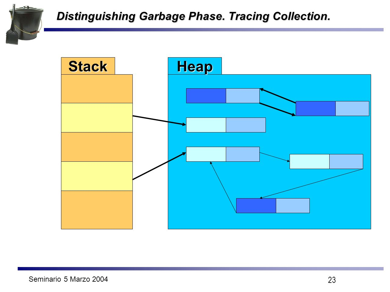 Seminario 5 Marzo 2004 23 Distinguishing Garbage Phase. Tracing Collection. StackHeap