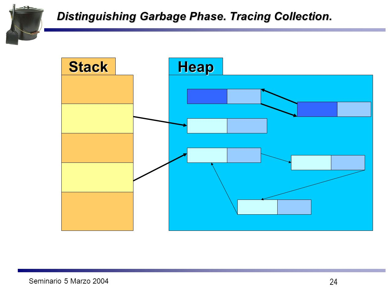 Seminario 5 Marzo 2004 24 Distinguishing Garbage Phase. Tracing Collection. StackHeap