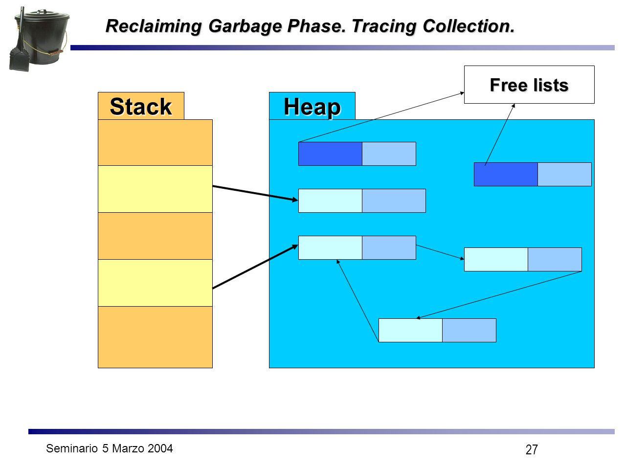 Seminario 5 Marzo 2004 27 Reclaiming Garbage Phase. Tracing Collection. StackHeap Free lists