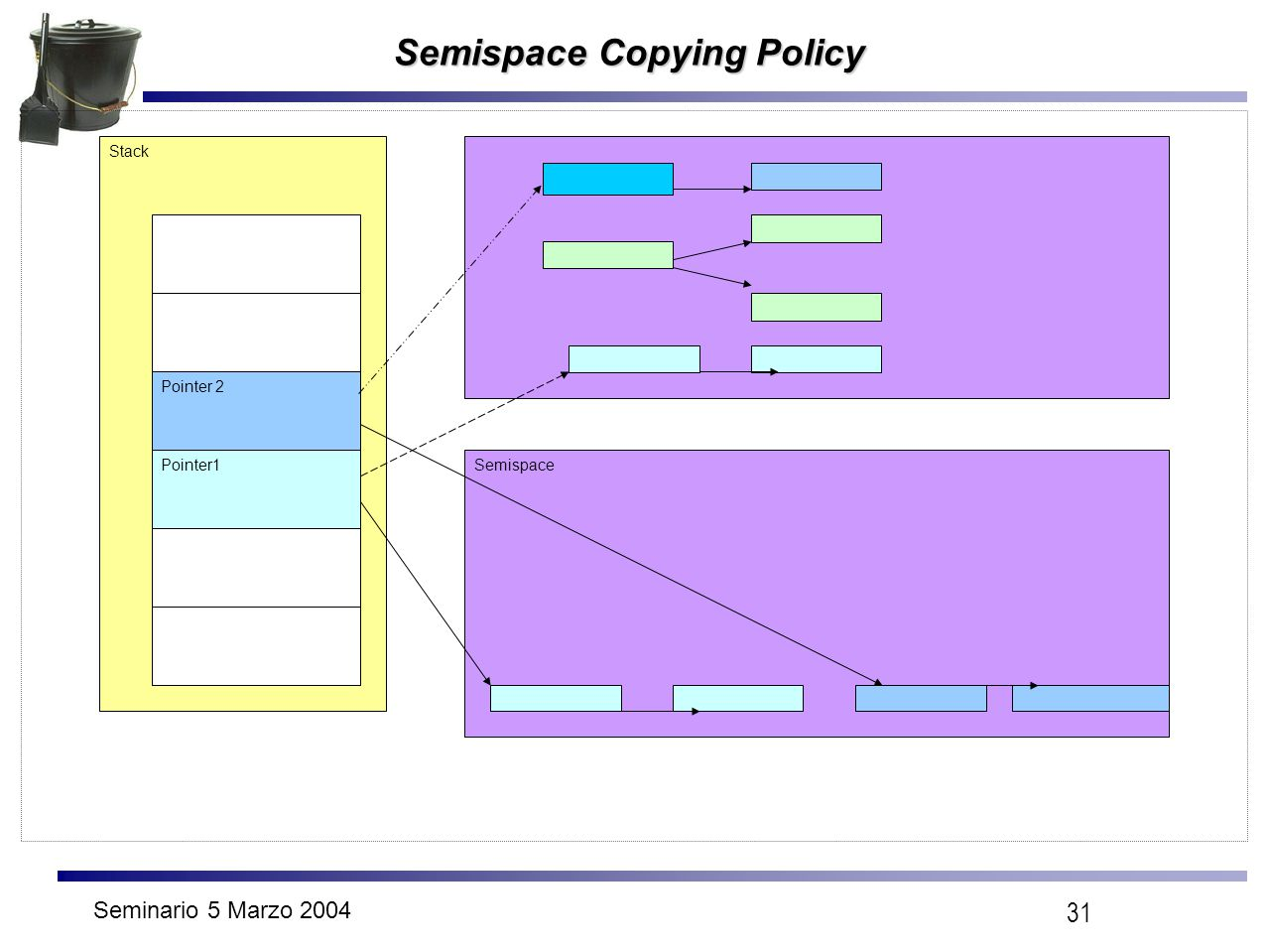 Seminario 5 Marzo 2004 31 Semispace Copying Policy Stack Pointer 2 Pointer1Semispace
