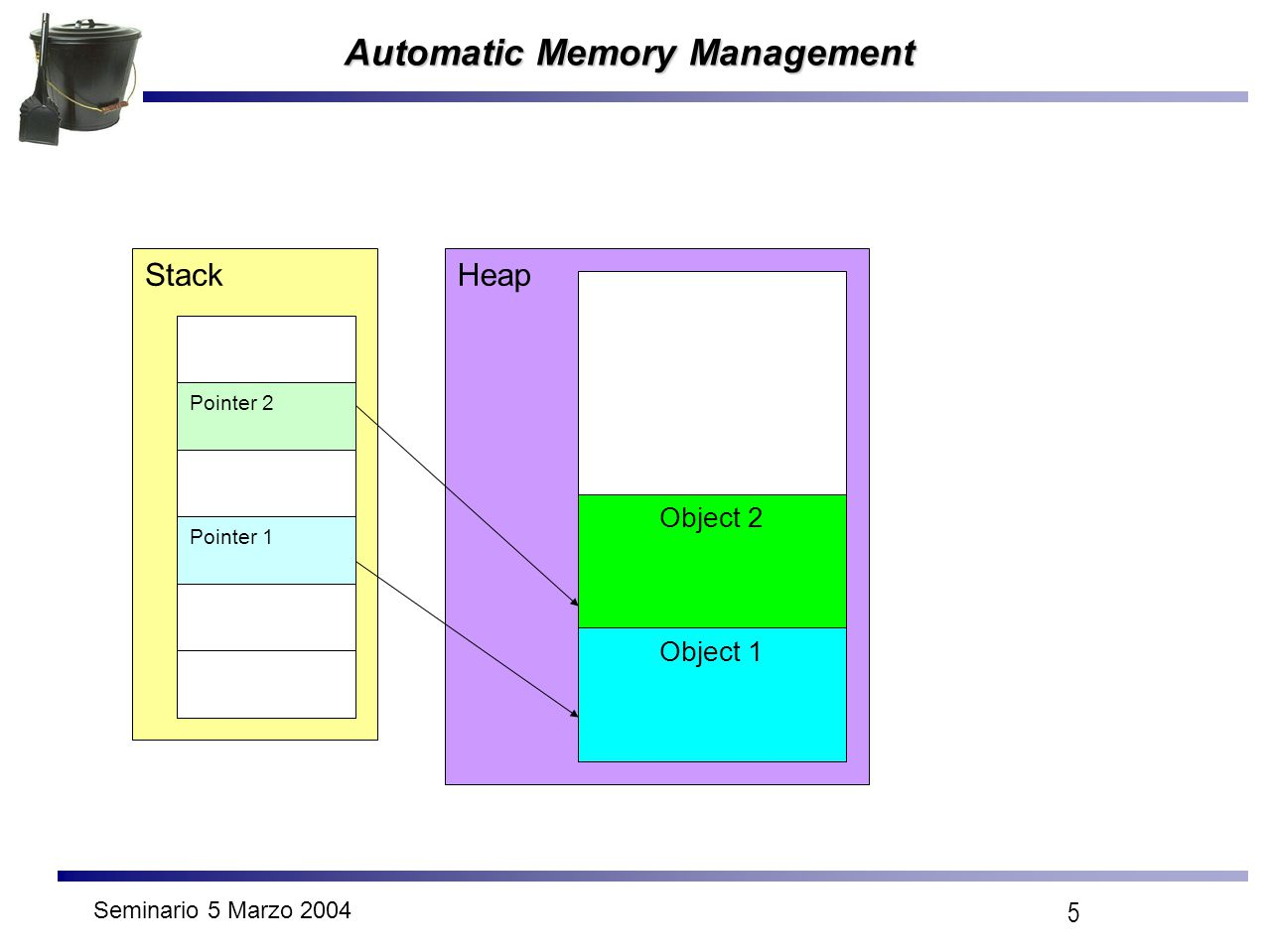 Seminario 5 Marzo 2004 5 Automatic Memory Management Stack Pointer 2 Pointer 1 Heap Object 2 Object 1