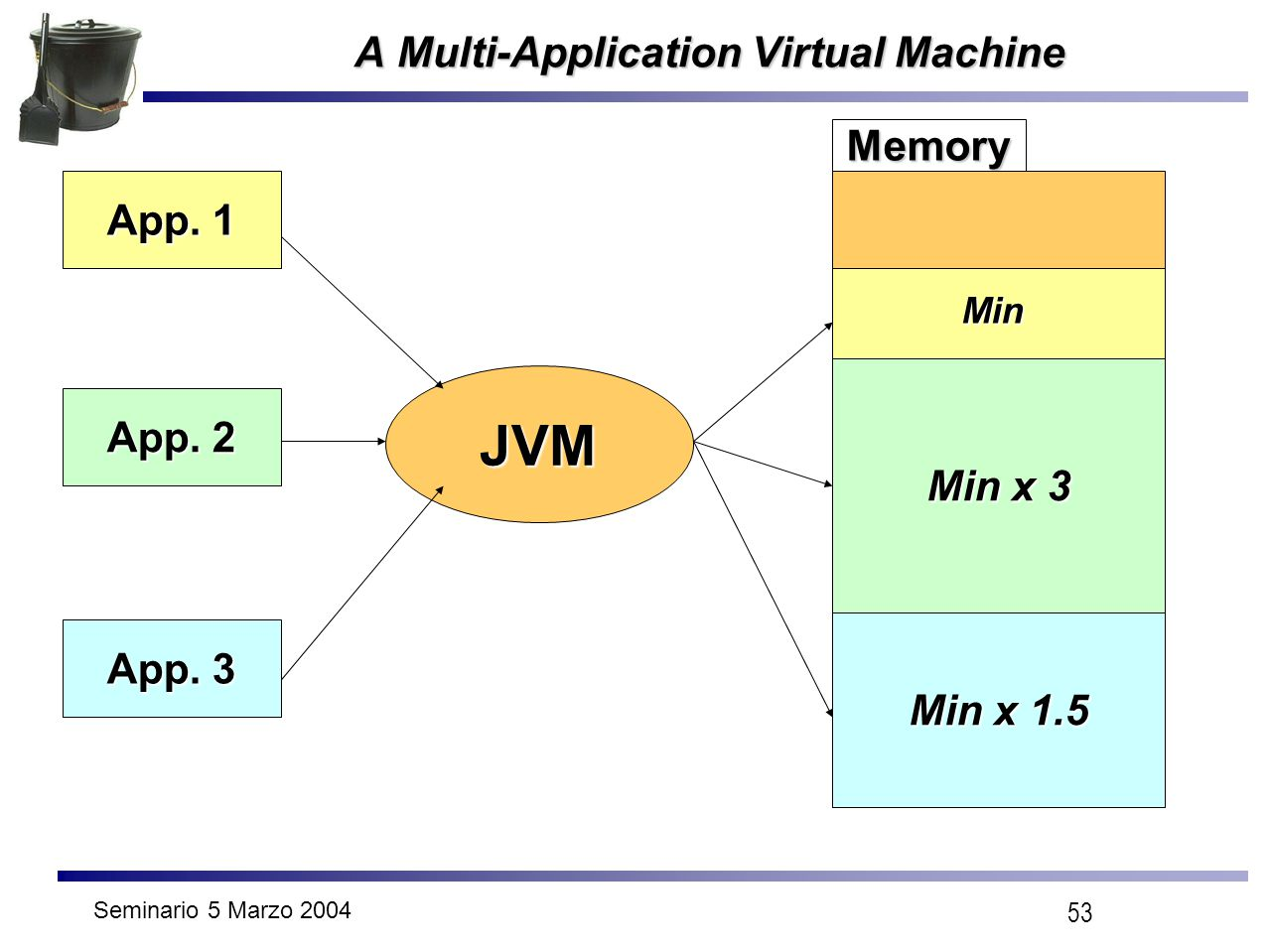 Seminario 5 Marzo 2004 53 A Multi-Application Virtual Machine JVM App. 1 App. 2 App. 3 Min Min x 3 Min x 1.5 Memory