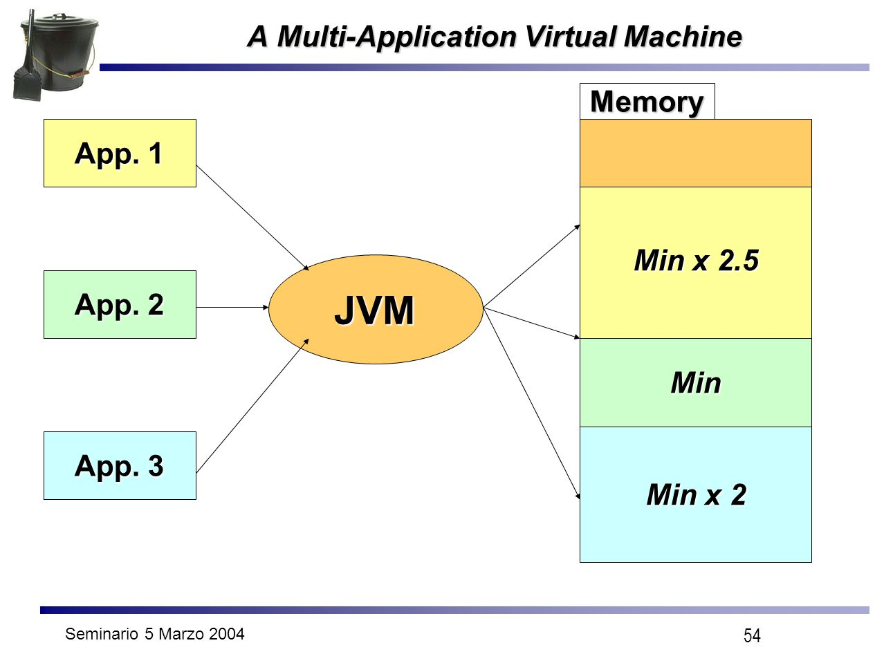 Seminario 5 Marzo 2004 54 A Multi-Application Virtual Machine JVM App. 1 App. 2 App. 3 Min x 2.5 Min Min x 2 Memory