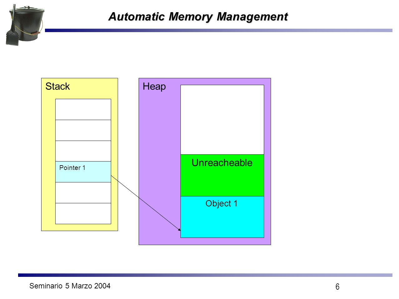 Seminario 5 Marzo 2004 6 Automatic Memory Management Stack Pointer 1 Heap Unreacheable Object 1