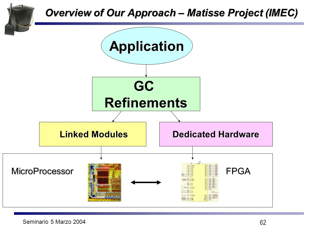 Seminario 5 Marzo 2004 62 Overview of Our Approach – Matisse Project (IMEC) Application GCRefinements Linked Modules Linked Modules Dedicated Hardware