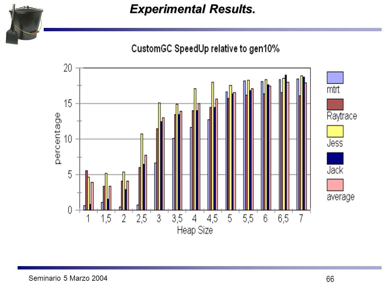 Seminario 5 Marzo 2004 66 Experimental Results.