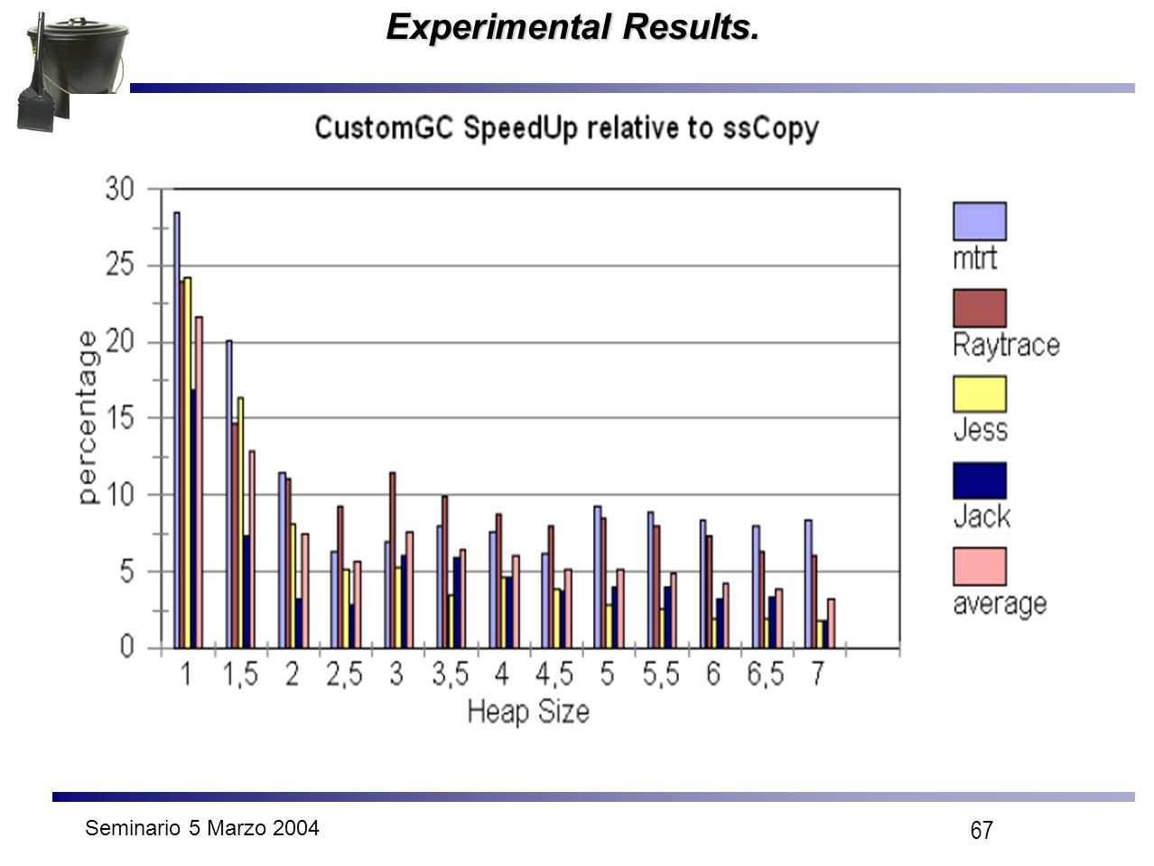 Seminario 5 Marzo 2004 67 Experimental Results.