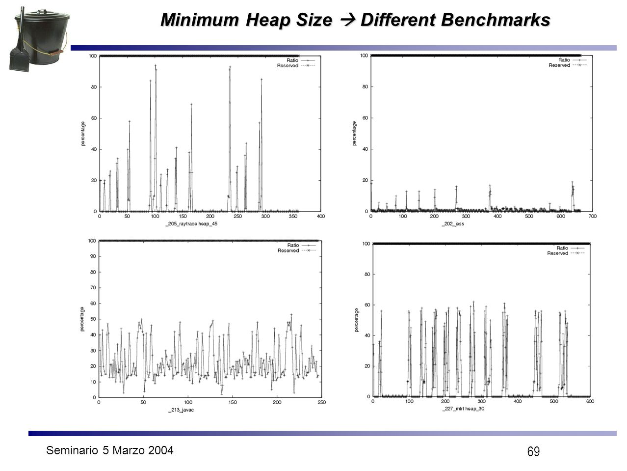 Seminario 5 Marzo 2004 69 Minimum Heap Size  Different Benchmarks Minimum Heap Size  Different Benchmarks