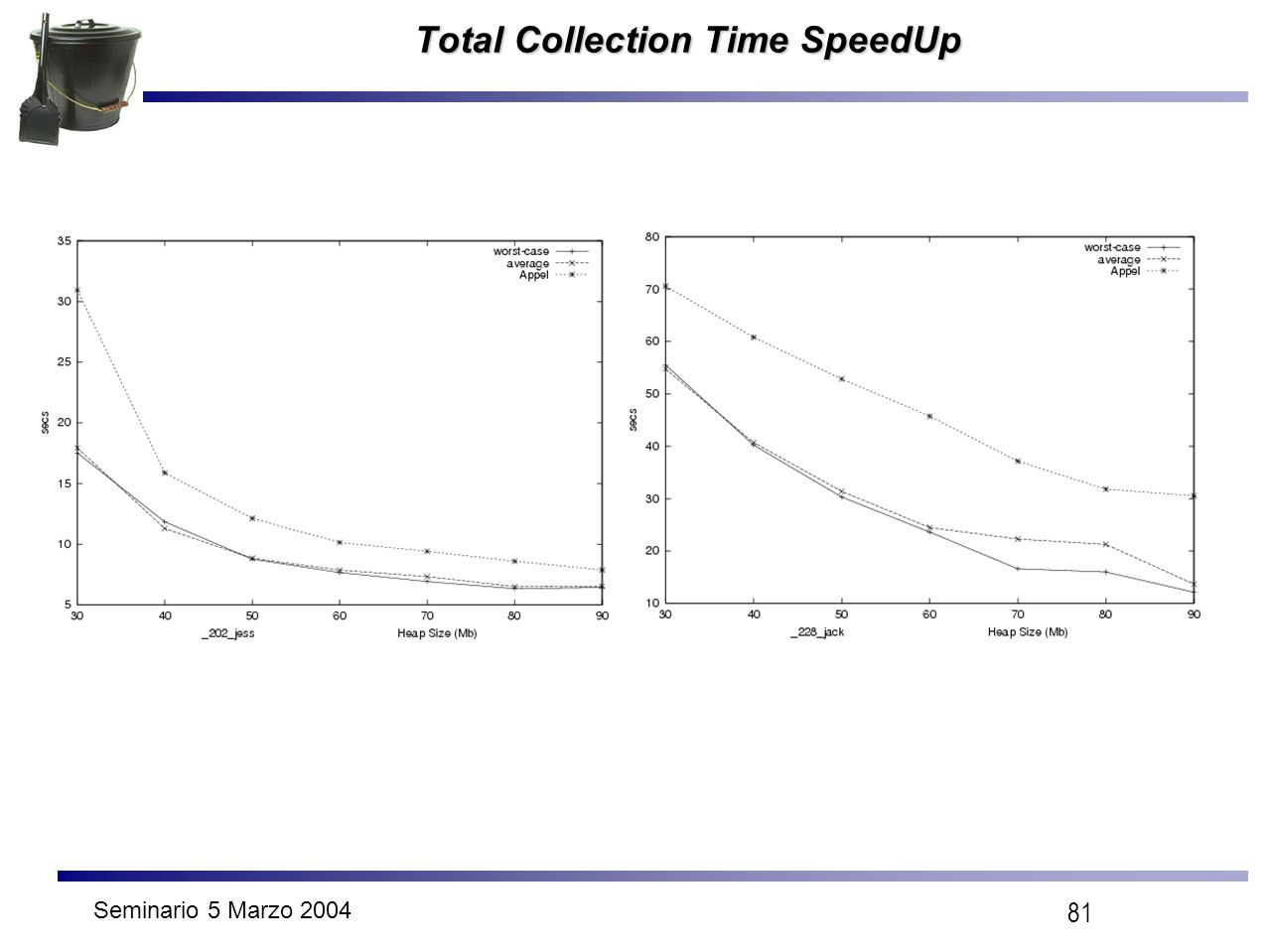 Seminario 5 Marzo 2004 81 Total Collection Time SpeedUp