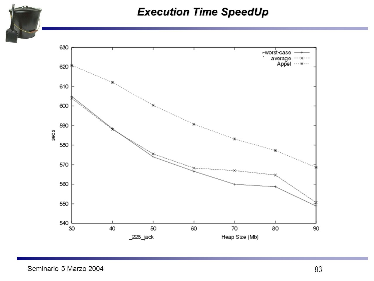 Seminario 5 Marzo 2004 83 Execution Time SpeedUp