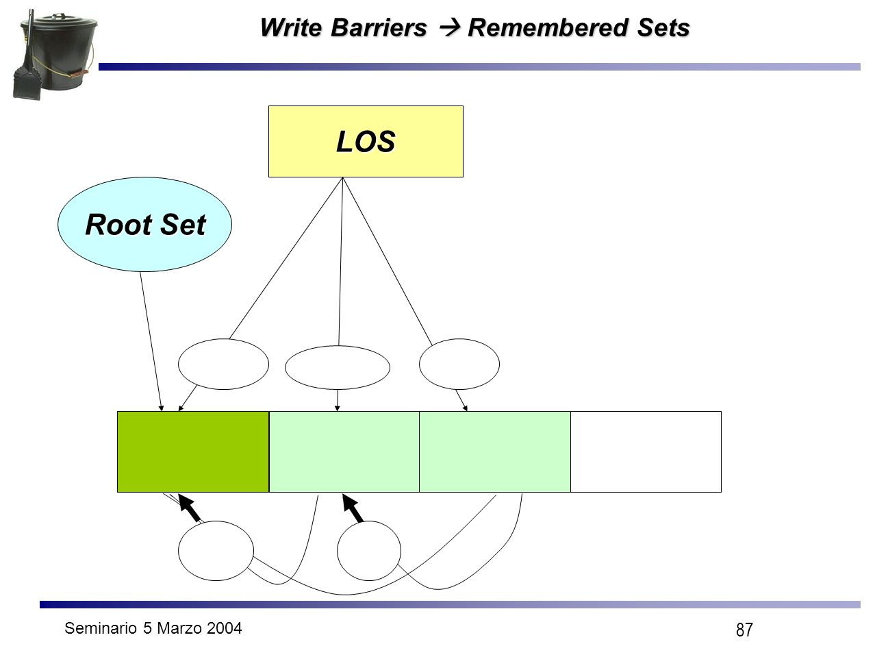 Seminario 5 Marzo 2004 87 Write Barriers  Remembered Sets LOS Root Set