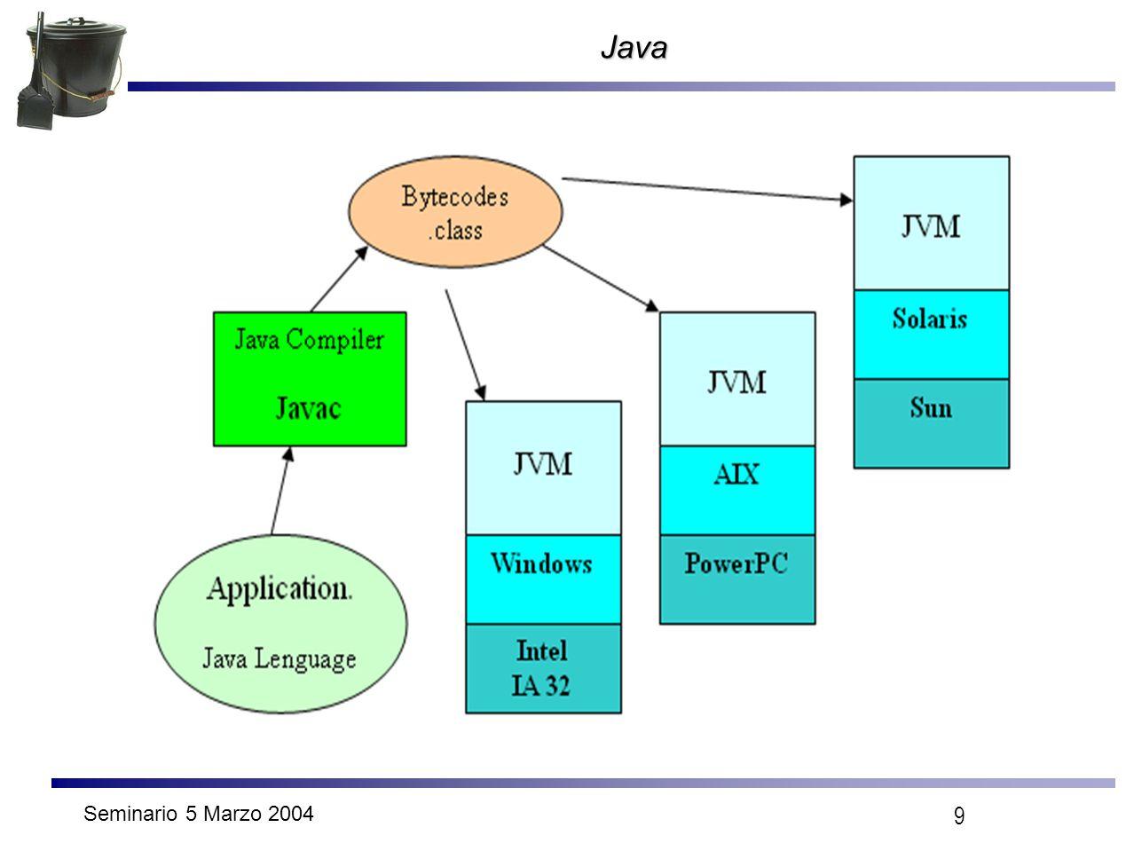 Seminario 5 Marzo 2004 9 Java
