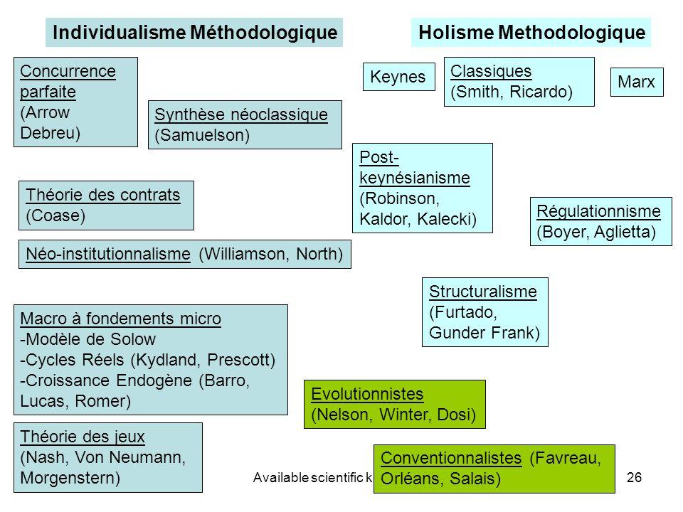 EBP-Biosoc 19 June 07Available scientific knowledge26 Concurrence parfaite (Arrow Debreu) Individualisme MéthodologiqueHolisme Methodologique Théorie des contrats (Coase) Néo-institutionnalisme (Williamson, North) Keynes Post- keynésianisme (Robinson, Kaldor, Kalecki) Régulationnisme (Boyer, Aglietta) Evolutionnistes (Nelson, Winter, Dosi) Conventionnalistes (Favreau, Orléans, Salais) Théorie des jeux (Nash, Von Neumann, Morgenstern) Synthèse néoclassique (Samuelson) Macro à fondements micro -Modèle de Solow -Cycles Réels (Kydland, Prescott) -Croissance Endogène (Barro, Lucas, Romer) Classiques (Smith, Ricardo) Marx Structuralisme (Furtado, Gunder Frank)