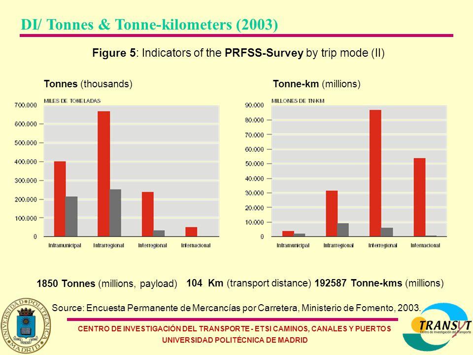 CENTRO DE INVESTIGACIÓN DEL TRANSPORTE - ETSI CAMINOS, CANALES Y PUERTOS UNIVERSIDAD POLITÉCNICA DE MADRID Figure 5: Indicators of the PRFSS-Survey by trip mode (II) Source: Encuesta Permanente de Mercancías por Carretera, Ministerio de Fomento, 2003.