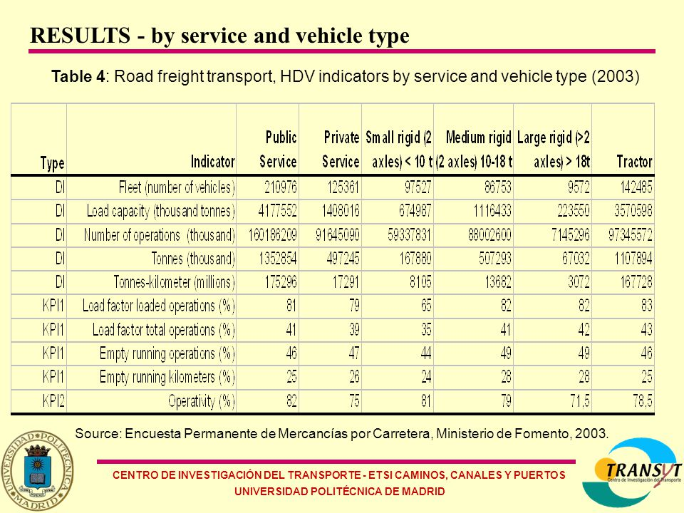 CENTRO DE INVESTIGACIÓN DEL TRANSPORTE - ETSI CAMINOS, CANALES Y PUERTOS UNIVERSIDAD POLITÉCNICA DE MADRID Table 4: Road freight transport, HDV indicators by service and vehicle type (2003) Source: Encuesta Permanente de Mercancías por Carretera, Ministerio de Fomento, 2003.