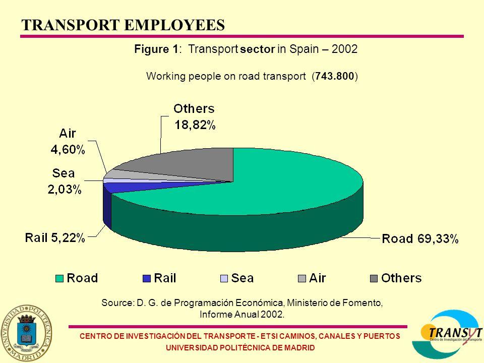 CENTRO DE INVESTIGACIÓN DEL TRANSPORTE - ETSI CAMINOS, CANALES Y PUERTOS UNIVERSIDAD POLITÉCNICA DE MADRID Figure 2a: Freight transport demand by mode in Spain – 2002 (402.882 millions tonnes-kilometer) Source: D.