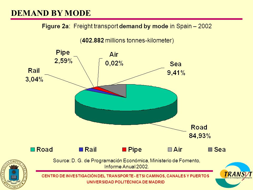 CENTRO DE INVESTIGACIÓN DEL TRANSPORTE - ETSI CAMINOS, CANALES Y PUERTOS UNIVERSIDAD POLITÉCNICA DE MADRID Figure 2a: Freight transport demand by mode in Spain – 2002 (402.882 millions tonnes-kilometer) Source: D.