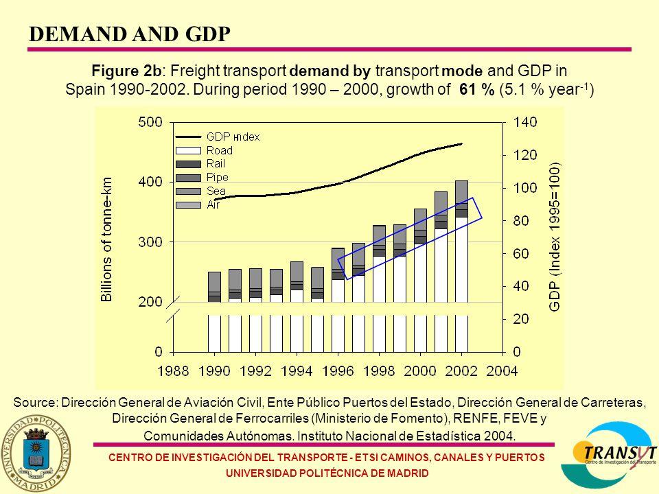 CENTRO DE INVESTIGACIÓN DEL TRANSPORTE - ETSI CAMINOS, CANALES Y PUERTOS UNIVERSIDAD POLITÉCNICA DE MADRID Figure 2c: Freight transport demand and GDP in Spain Source: D.
