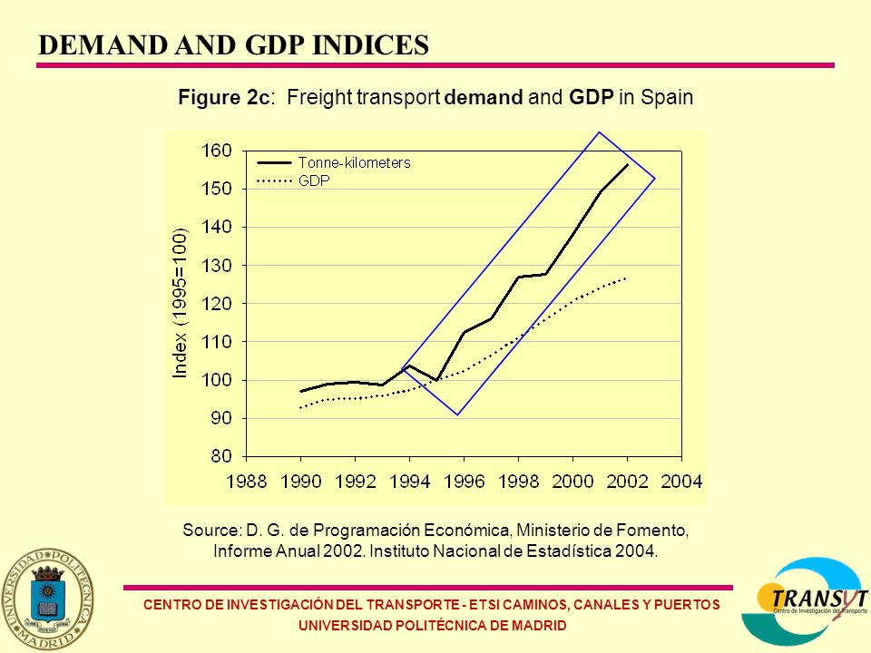 CENTRO DE INVESTIGACIÓN DEL TRANSPORTE - ETSI CAMINOS, CANALES Y PUERTOS UNIVERSIDAD POLITÉCNICA DE MADRID TRANSPORT MODE 1990 (36%)* 1995 (35,7%)* 2000 (35,8 %)* 2002 (35,9%)* Road771728,2 (79,8%) 808014,3 (76,3%) 1091352,7 (69,1%) 1174856,2 (68,7%) Rail12269,8 (1,3%) 11407,7 (1,1%) 12001,7 (0,8%) 12097,3 (0,7%) Air100393,5 (10,4%) 129709,3 (12,2%) 186107,3 (11,8%) 175192 (10,3%) Sea79637,4 (8,2%) 106918,4 (10,1%) 284070,5 (18,0%) 339672,7 (19,9%) Pipe1127,1 (0,1%) 1679,6 (0,2%) 3033,4 (0,2%) 5213,6 (0,3%) Metro1347,8 (0,1%) 1463 (0,1%) 1924,9 (0,1%) 2057 (0,1%) Total966503,81059192,31578490,51709088,8 Table 1: Energy consumption by transport mode (Total equivalent in TJ & %) * Contribution of transport sector to total energy consumption in Spain(%), 37,8% (2006), 38,9% (2012) Source: D.G.