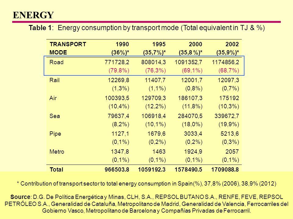 CENTRO DE INVESTIGACIÓN DEL TRANSPORTE - ETSI CAMINOS, CANALES Y PUERTOS UNIVERSIDAD POLITÉCNICA DE MADRID Figure 3: Final energy consumption of road transport broken down by vehicle category in Spain (2000) 14% Contribution of road freight transport to total energy consumption in Spain (%) Source: D.