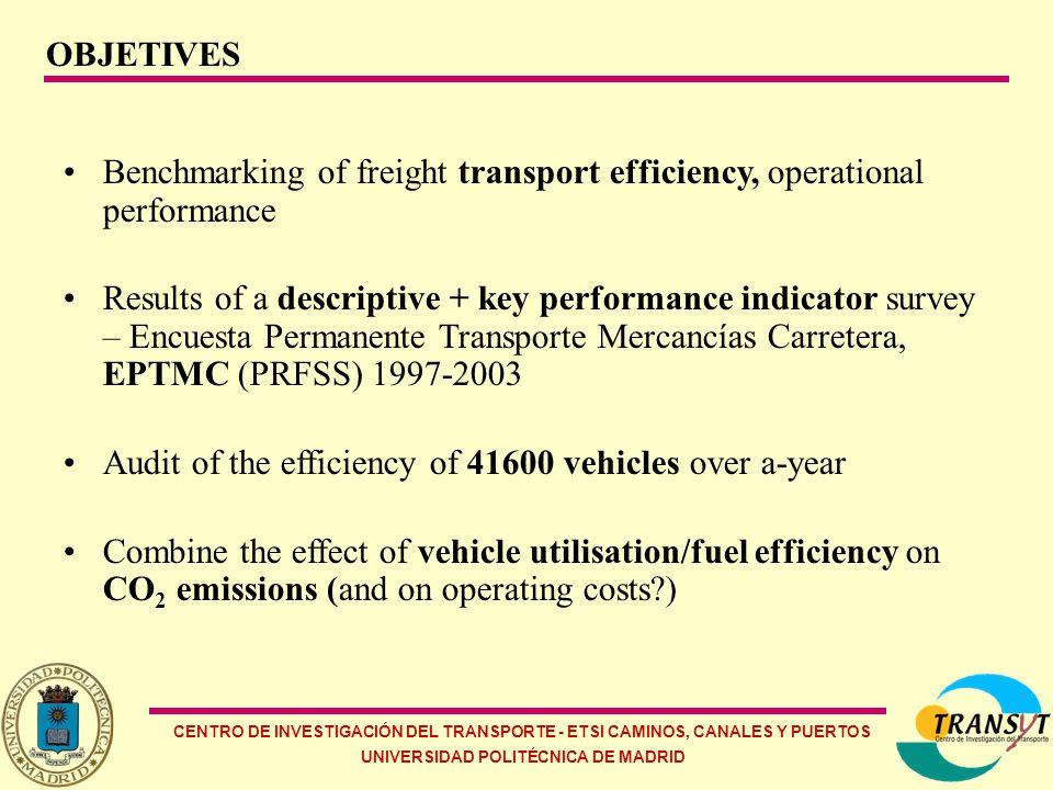 CENTRO DE INVESTIGACIÓN DEL TRANSPORTE - ETSI CAMINOS, CANALES Y PUERTOS UNIVERSIDAD POLITÉCNICA DE MADRID PERMANENT ROAD FREIGHT SAMPLE SURVEY (PRFSS) Initiative of the PRFSS (1997-2003) Random stratified sampling (800/week, 41600 vehicles/year) Key descriptive and performance indicators Data collection and analysis